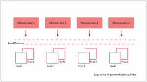 RIVIGO Blog » Implementing Centralized Logging at RIVIGO
