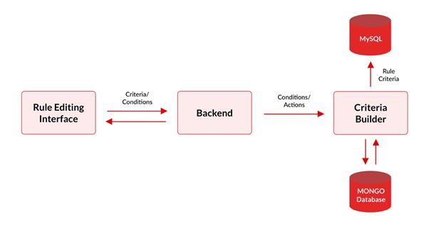 RIVIGO Blog » Implementing Custom Business Workflows using